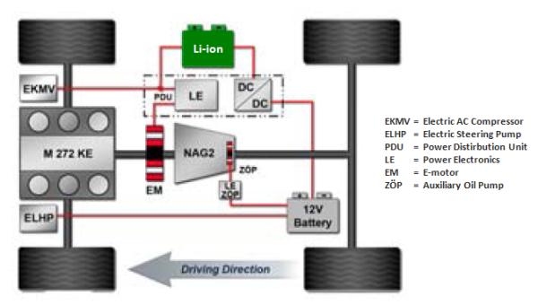 Design of the Daimler S400 Mild Hybrid System - Green Car