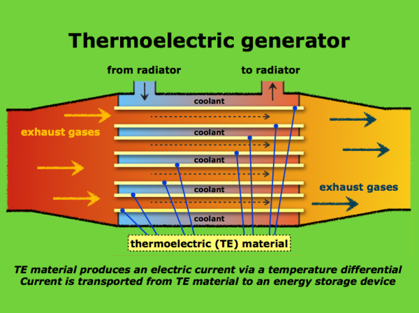 Ford Conducts Design Of Experiment Investigating Thermoelectric Energy Regeneration Green Car Congress