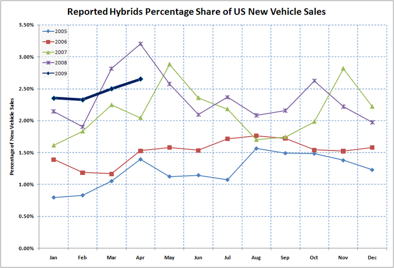 Us hybrid sales 2009.04.02