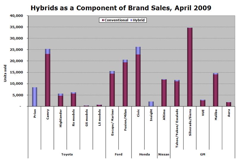 Us hybrid sales 2009.04.03