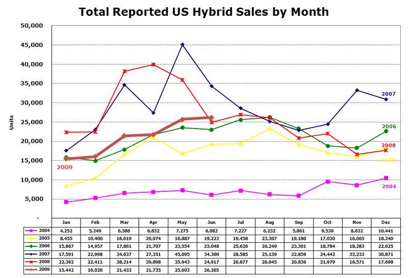 Us hybrid sales 2009.06-02