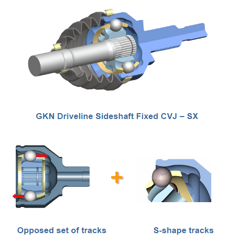 Gkn Driveline Says Countertrack Constant Velocity Joint