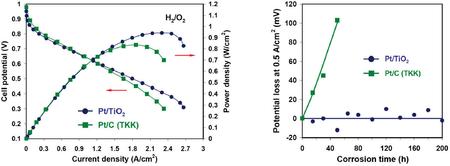 Titanium Dioxide-Supported Platinum Catalyst Provides Ultrahigh
