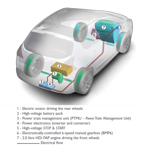 Peugeot Shows Two HYbrid4 Concepts, New BB1 EV Concept at Frankfurt