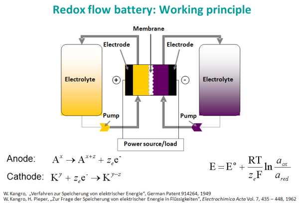 Fraunhofer Ict Working On New Redox Flow Batteries With