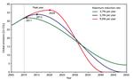 WGBU reductions