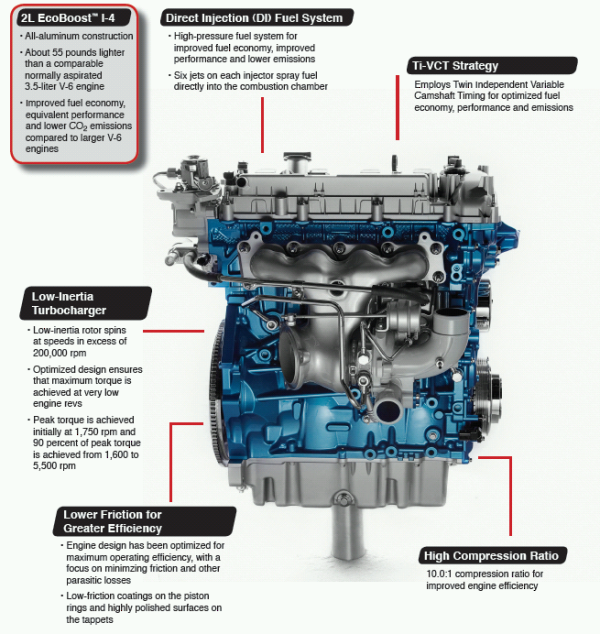 ford explorer sport ecoboost engine diagram my2011    ford    edge features first north american application  my2011    ford    edge features first north american application