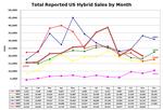 Us hybrid sales 2009.11.01