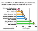 DME Advantages - Land use different biofuels