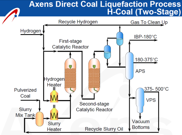 Headwaters Inc And Axens Form Direct Coal Liquefaction