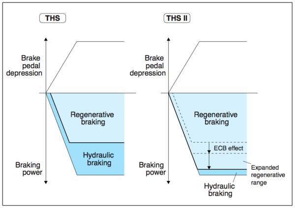 Recent Hybrid Braking Complaints Highlight Regenerative