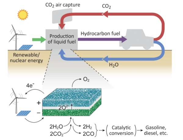 Kia Performance Center >> Co-Electrolysis of CO2 and H2O for the Production of Liquid Fuels - Green Car Congress