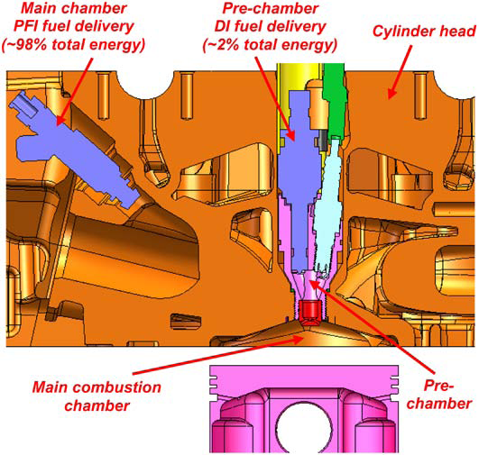 MAHLE Turbulent Jet Ignition pre-chamber initiated combustion system supports high efficiency ...