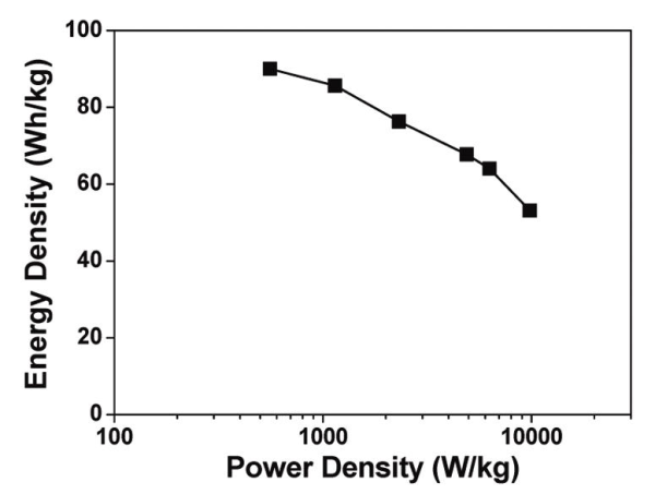Graphene-based supercapacitor offers energy density comparable to