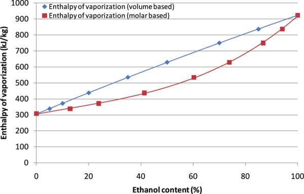 Heat Of Vaporization Of Ethanol