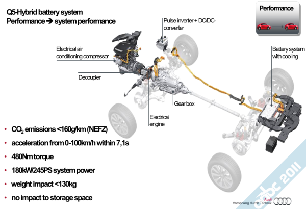 Details of the Audi Q5 Hybrid Quattro Liion    battery    pack