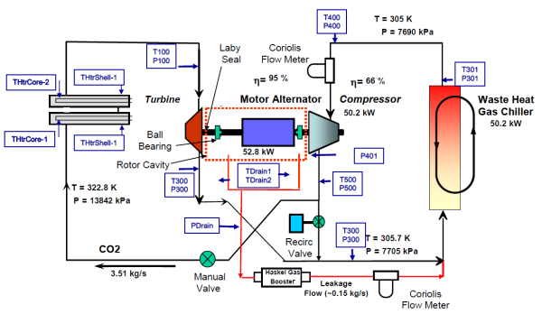 Sandia Progressing To Demo Stage With Supercritical Co2