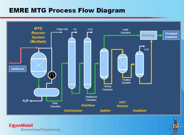 Swiss pany outlines methanoltogasoline option for