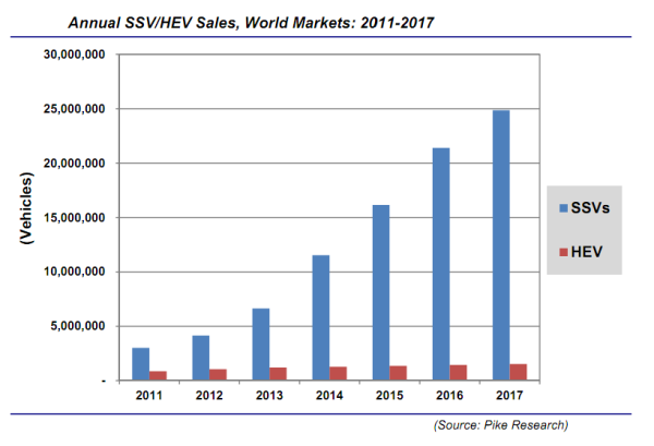 Pike Research Forecasts Global Stop Start Vehicle Sales To