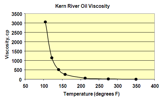Kern viscosity