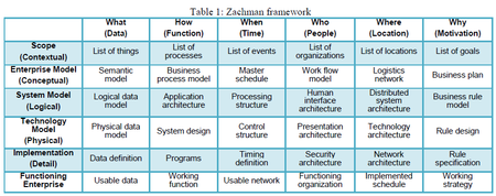 Nist prototypes framework for evaluating sustainability for Zachman framework template