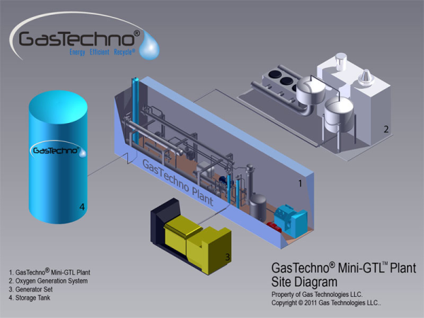 Gas Technologies Introduces New Mini-gtl Plant  Natural Gas To Methanol