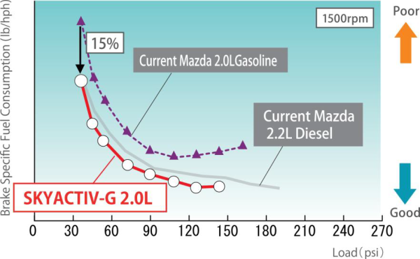 Mazdas new SKYACTIV gasoline and diesel engines are steps on the