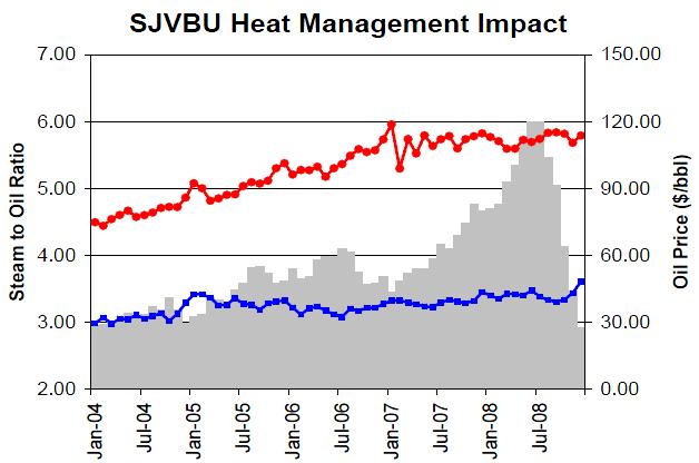 Chevron heat management impact