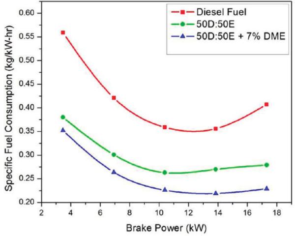 Study finds adding DME to ethanol/diesel emulsion improves