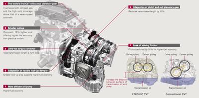 Nissan Unveils Next Generation Xtronic Cvt New 1 Motor 2