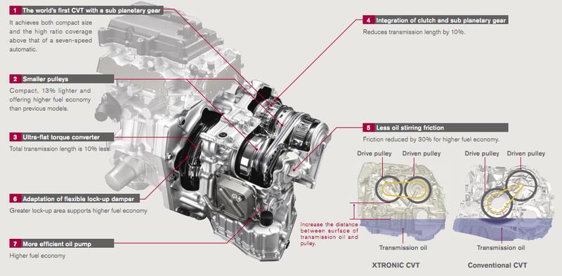 Cvt Redesign Information Nissan Murano Forum