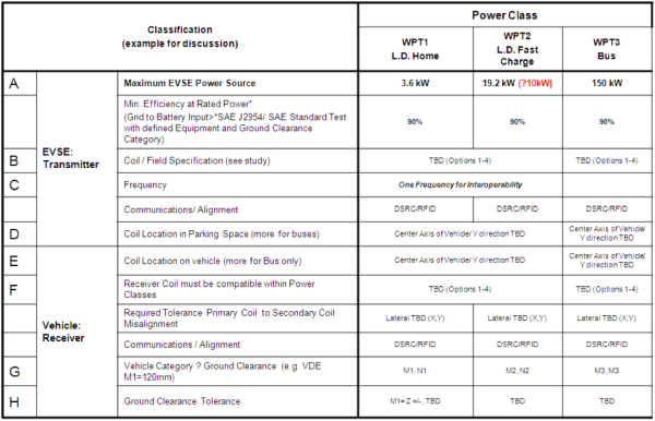 Sae Taskforce J2954 On Wireless Charging And Positioning