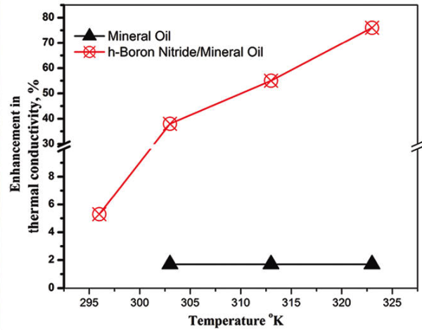 Afbeeldingsresultaat voor enhancement of  thermal conductivity in h-Boron Nitride/Mineral Oil