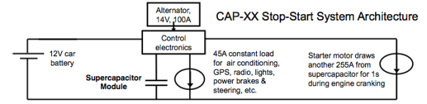 CAP-XX introduces supercap modules to support batteries in