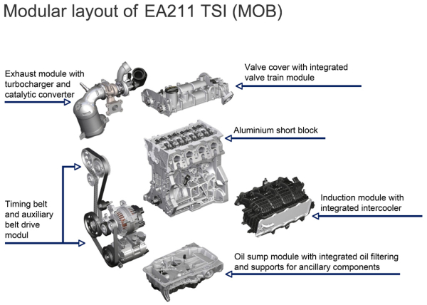 Volkswagen Group Introducing Modular Transverse Matrix This Year New Engine Families Lighter