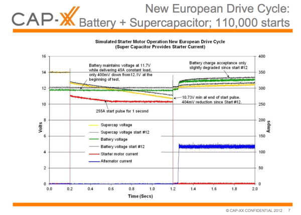 CAP-XX introduces supercap modules to support batteries in stop