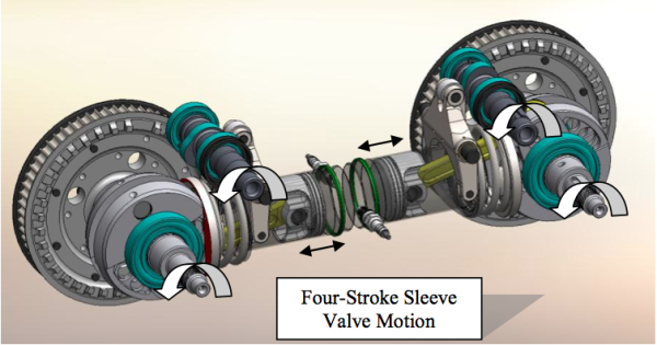 Sae World Congress >> Pinnacle 4-stroke opposed-piston SI engine shows fuel ...