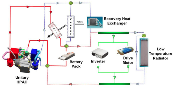 Sae World Congress >> Delphi developing new, more efficient HVAC system for MY2015; increased EV/HEV range, reduced ...