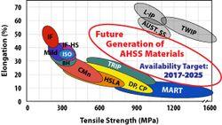 Auto_industry_AHSS_target