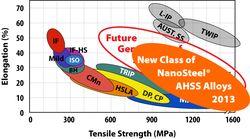 NanoSteel_new_class_of_AHSS_big