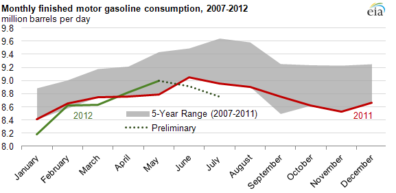 Gasconsumption