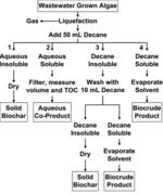 process development for hydrothermal liquefaction of A comparison of energy consumption in hydrothermal liquefaction and pyrolysis of microalgae  process development for hydrothermal liquefaction of algae feedstocks .