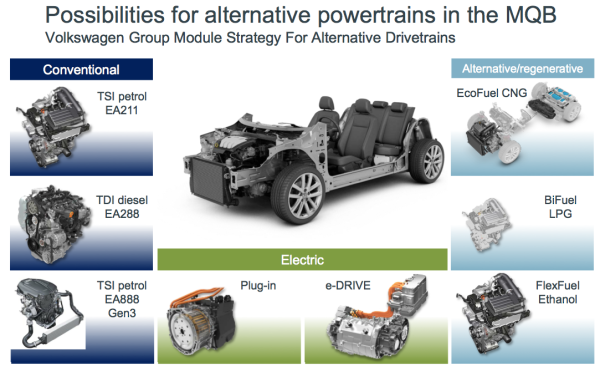 volkswagen group planning  launch    plug  hybrids    role   mqb