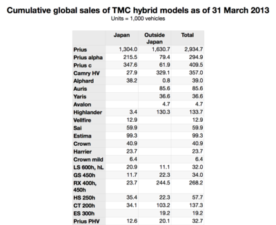 2013 Toyota Highlander For Sale >> Toyota cumulative global hybrid sales pass 5M, nearly 2M in US - Green Car Congress