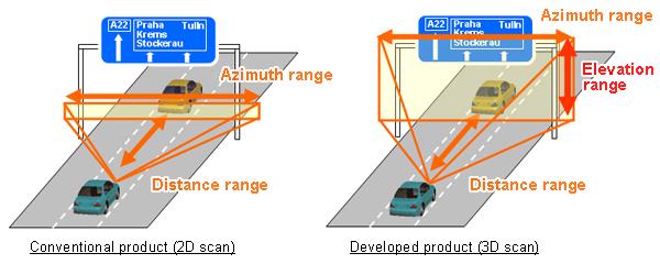 Fujitsu Ten Developing Compact 3d Electronic Scan Mm Wave
