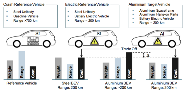 Study Finds That Aluminum Reduces Electric Vehicle Cost