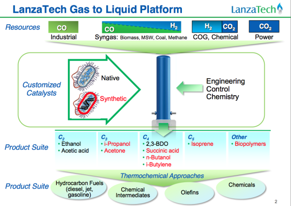 LanzaTech exploring lipids production as part of its CO2 to acetic