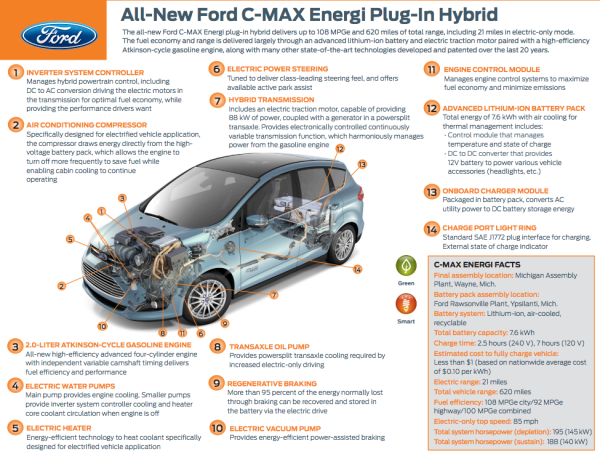 Ford C Max Energi Plug In Hybrid Heading To Select Us Showrooms Green Car Congress