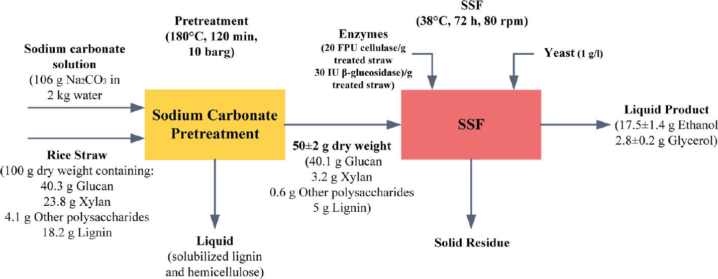 pretreatment technology of refractory gold The characteristics of refractory gold ores and the principles of selecting pretreatment program are introducedthe development and new trends of the methods of roast,pressure oxidation and bio oxidation in recent years are summarized.