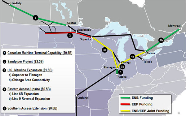 Enbridge to invest $6 2B in pipeline expansions for light